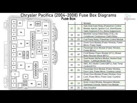 Chrysler Pacifica (2004-2008) Fuse Box Diagrams - YouTubeYouTube