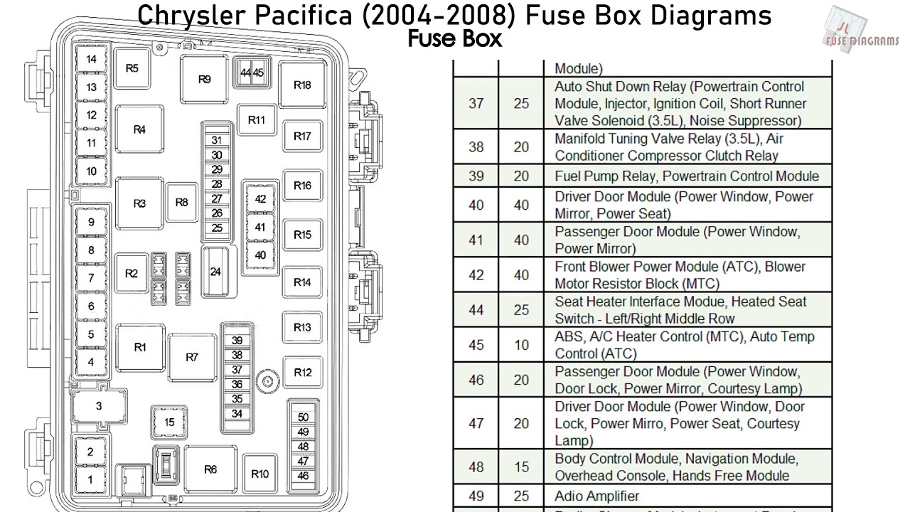 Chrysler Pacifica (2004-2008) Fuse Box Diagrams - YouTube