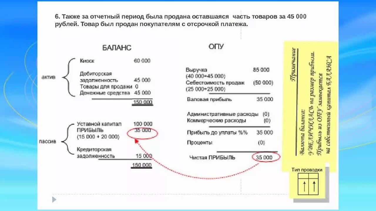 Учимся бухгалтерии онлайн свидетельство о регистрации собственности на ип