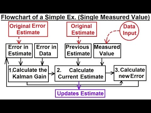 Special Topics - The Kalman Filter (2 of 55) Flowchart of a Simple Example  (Single Measured Value)