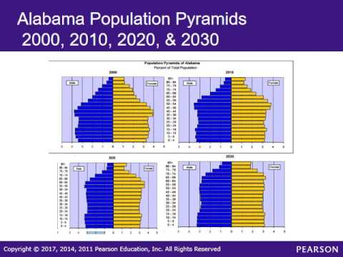SOC 2275 Lecture 8 Chapter 15 Population Urbanization & Environment