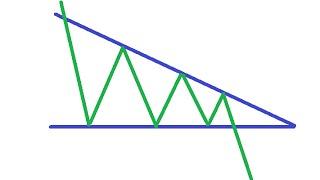 2.6 Фигура теханализа - нисходящий треугольник