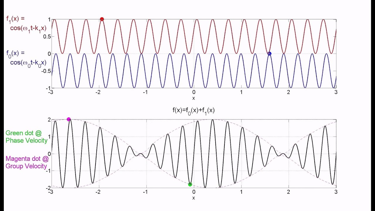 Group and phase velocity simulation dating 9