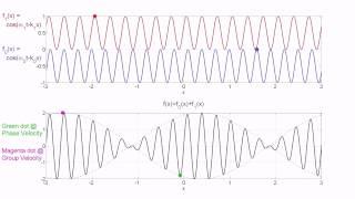 Group Velocity / Phase Velocity Animation - Case 1: Group Velocity larger than Phase Velocity