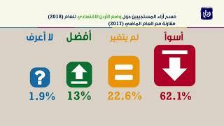 نحو 62% من المستثمرين يعتبرون البيئة الاستثمارية في الأردن غير مشجعة - (11-7-2018)