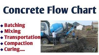 Concrete Flow Chart || Concrete Process || Concrete Chain || How to process involve Concrete Method