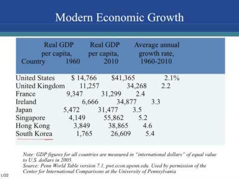 Ch. 26 - Economic Growth