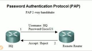 Network Authentication Protocols at Layer 2 (PAP, CHAP & EAP)