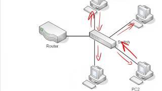 14. Address Resolution Protocol ARP