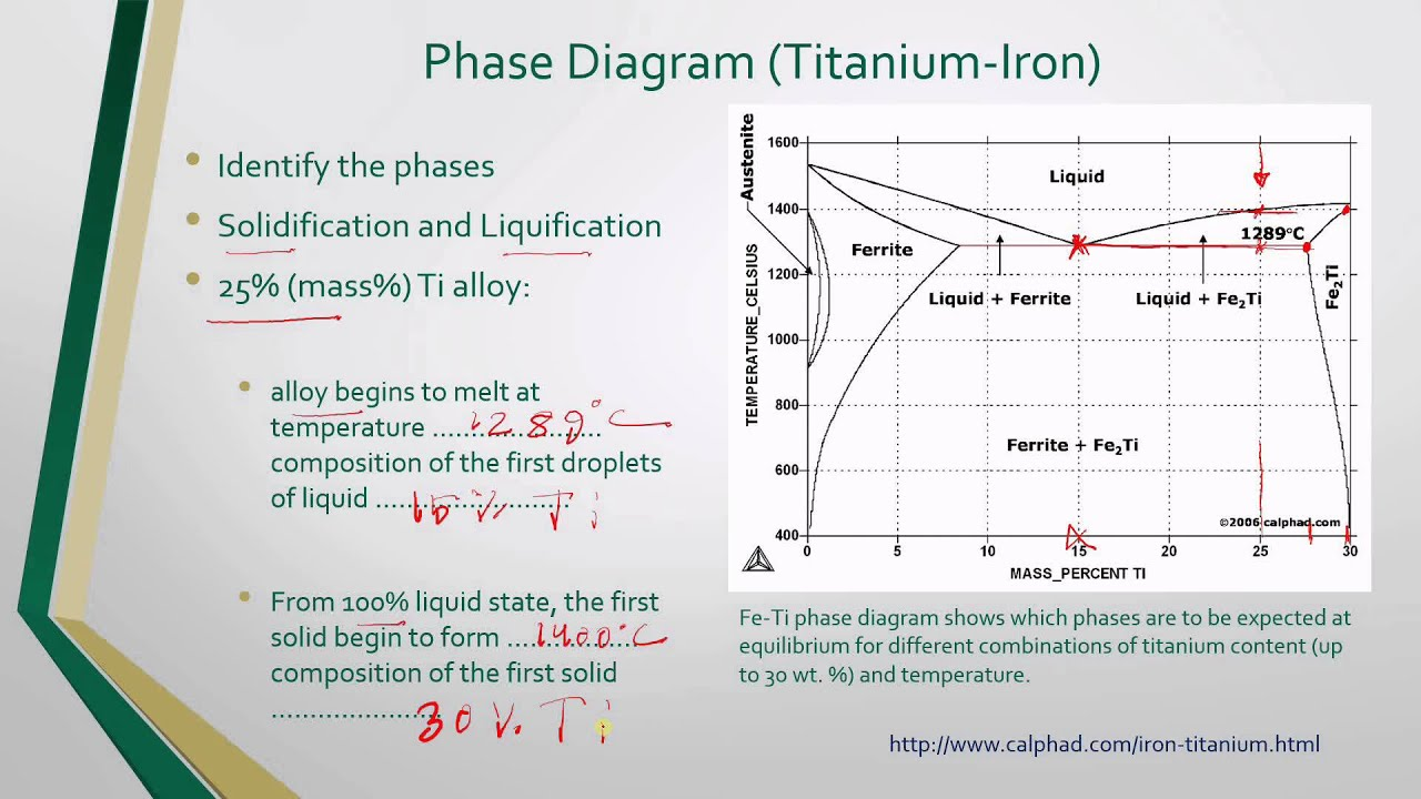 electronic materials phase diagram youtube. Black Bedroom Furniture Sets. Home Design Ideas