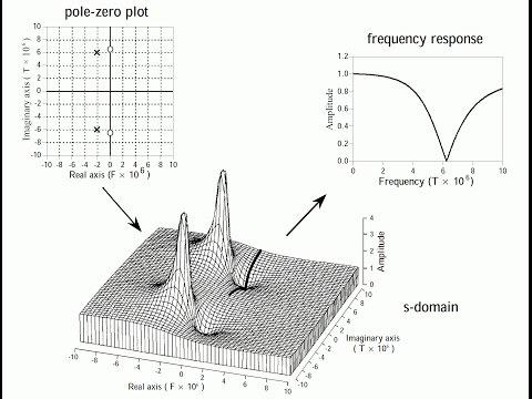 105 - Fourier, Laplace et compagnie (III) : La transformée de Laplace