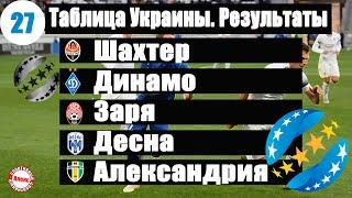 Чемпионат Украины по футболу УПЛ 27 тур Таблица результаты расписание
