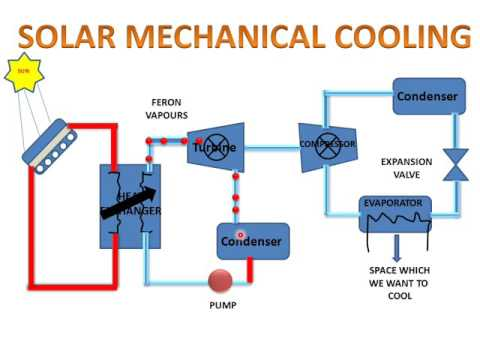 Solar Cooling System YouTube