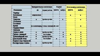 Инженерные системы вентиляции в частном доме (часть 1)(Комплексная картина по инженерным системам естественной и принудительной вентиляции в частном доме. Выпо..., 2016-08-02T09:16:17.000Z)