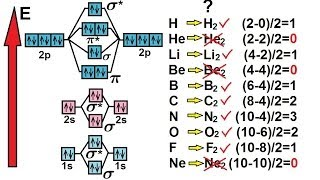 Chemistry - Molecular Structure (44 of 45) Molecular Orbital Theory (Bond Order) 3 - H to Ne