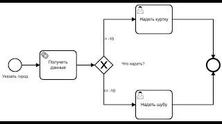 How-to use Camunda DMN decision tables in Zeebe - Bernd Rücker