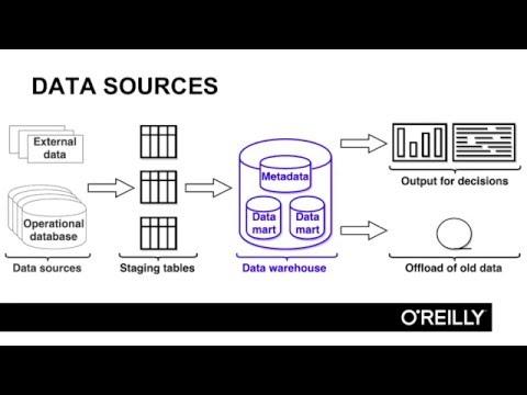 Agile Data Warehouse Design Tutorial | Data Warehouse Model