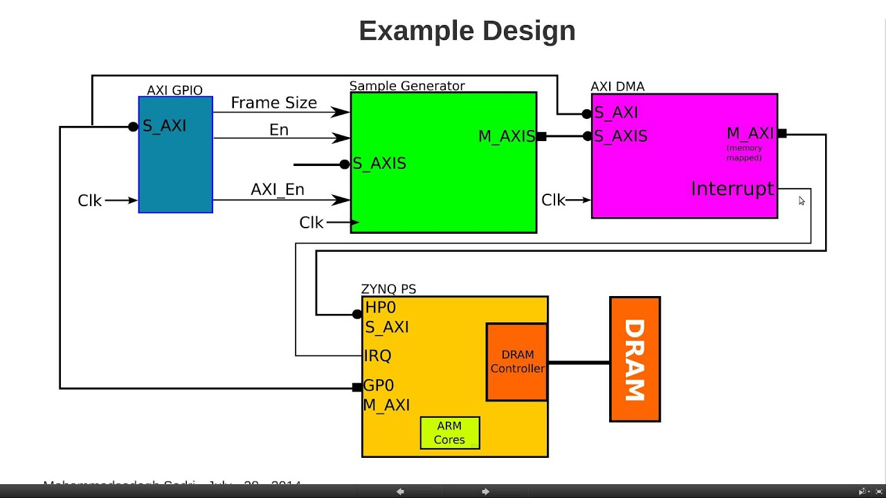 ZYNQ Training - Session 09 Part I - Software Development for ZYNQ -  Introduction