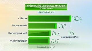 Россия в цифрах. Рождаемость в 2015 году(, 2016-03-10T06:28:56.000Z)