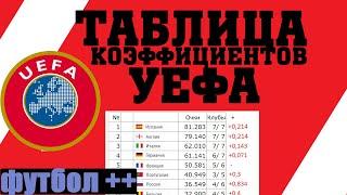 Как выглядит таблица коэффициентов УЕФА после 6 тура