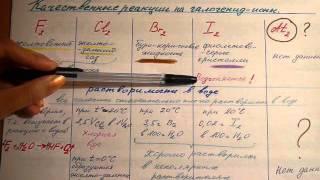 Группа галогены (F, Cl, Br, I, At) . Часть 1. Физические свойства.
