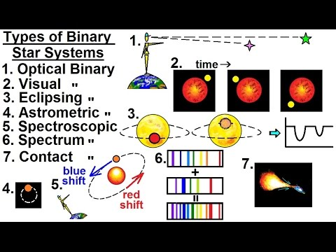 Astrophysics: Binary Star System  (2 Of 40) Types Of Binary Star Systems