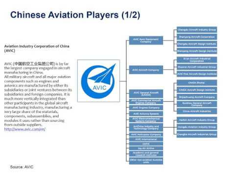 How to Build a Mutually Beneficial Relation with the Chinese Aviation Industry
