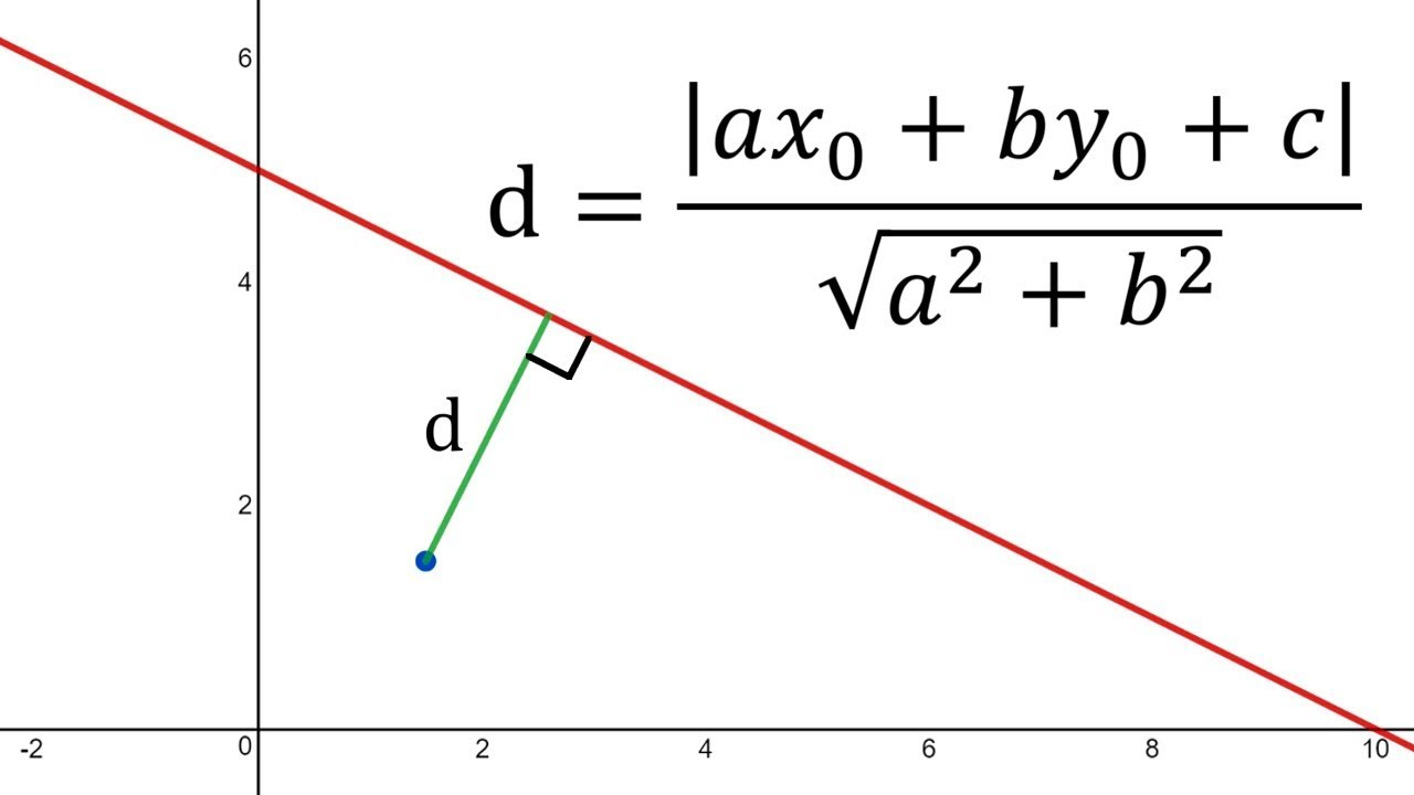 point to line distance formula algebraic proof youtube