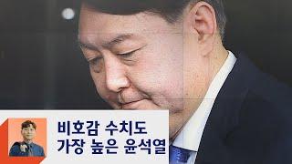 지지율 1위 윤석열, 비호감도 조사도 1위…홍준표 '빵긋'?  / JTBC 정치부회의
