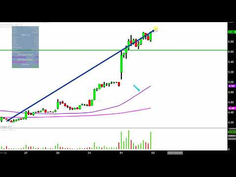 Bill Barrett Corp - BBG Stock Chart Technical Analysis for 11-01-17