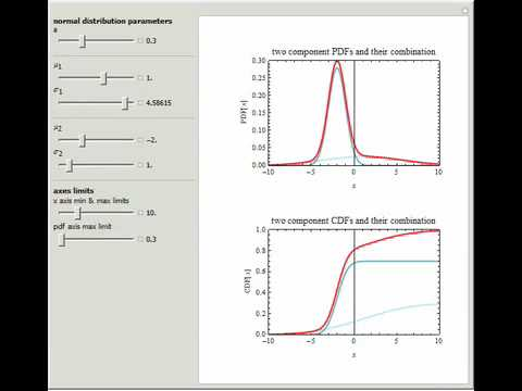 Bimodal Normal Distribution Mixtures