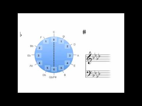 Music Theory Lesson 3 Circle of Fifths and Key Signatures