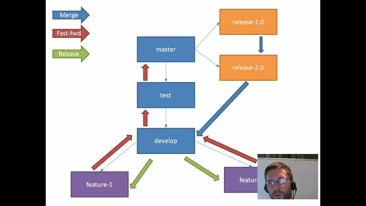 hight resolution of git branching and merging strategies