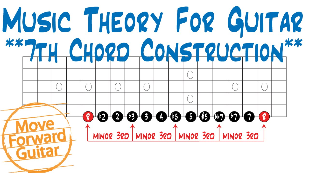 music theory for guitar 7th chords construction youtube. Black Bedroom Furniture Sets. Home Design Ideas