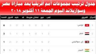 جدول ترتيب مجموعات أمم أفريقيا بعد مباراة مصر وسوازيلاند اليوم الجمعة 12/10/2018