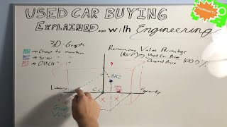 Used Car Buying Explained with Engineering: The Car Enthusiast's Approach to Buying Used Cars