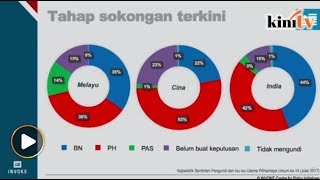 Tinjauan: Sokongan Melayu pada BN, HARAPAN hampir sama