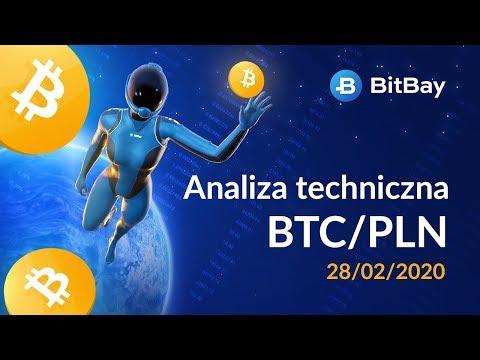 Analiza Techniczna Na Weekend - BTC/PLN Na 28/2020 - BitBay