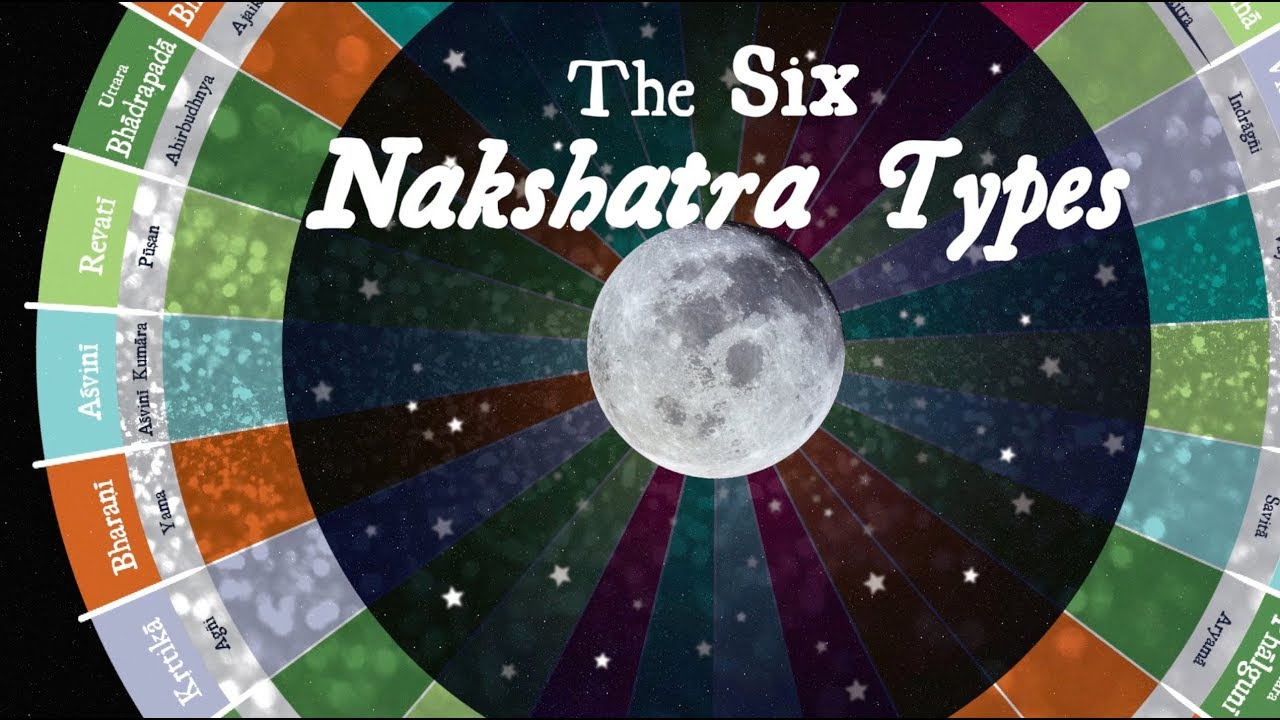 Nakshatra Types