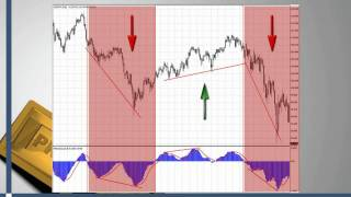 Easy Forex Strategy - Scalping 5 Minute Chart - Read Description - Next Video Will Be Live Trades