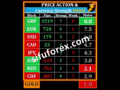 Forex index live