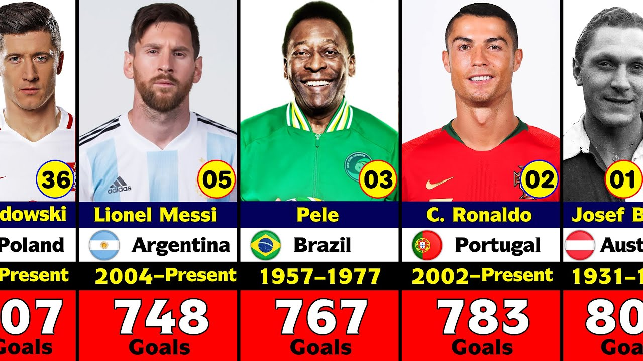 Download Top 40 Players Who Scored 500+ Goals In Football History.