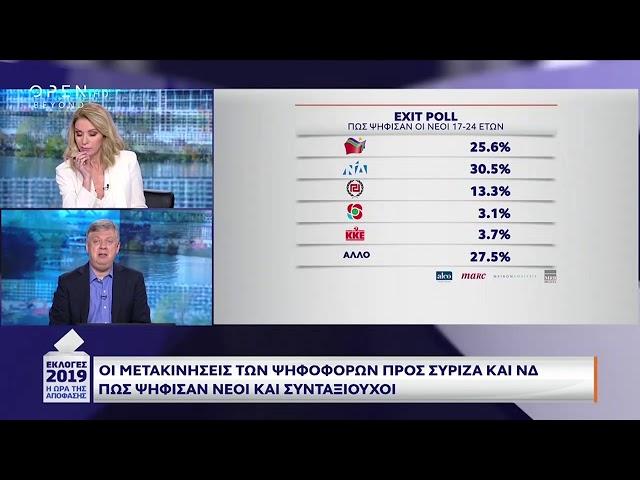 Exit poll: Πώς ψήφισαν οι νέοι 17-24 - OPEN Εκλογές 26/5/2019 | OPEN TV