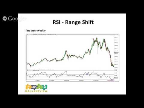 Learn Stock Market  RSI Relative Strength Index