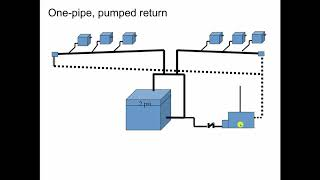 Steam Heating System Piping