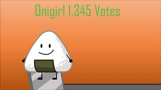 TPOT 1 Voting Results