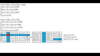 Простая задача линейного программирования №2. Симплекс-метод для поиска максимума.