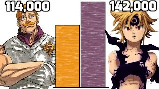 Meliodas vs Escanor POWER LEVELS (Seven Deadly Sins)
