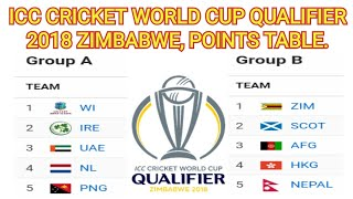 ICC CRICKET WORLD CUP QUALIFIER 2018 ZIMBABWE POINTS TABLE.