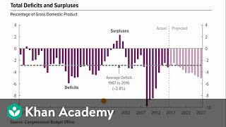 Deficits and debt | AP Macroeconomics | Khan Academy